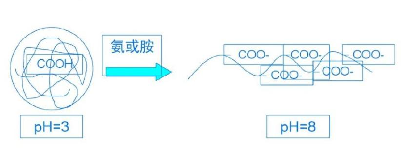 化妆品增稠剂-上海东保化工