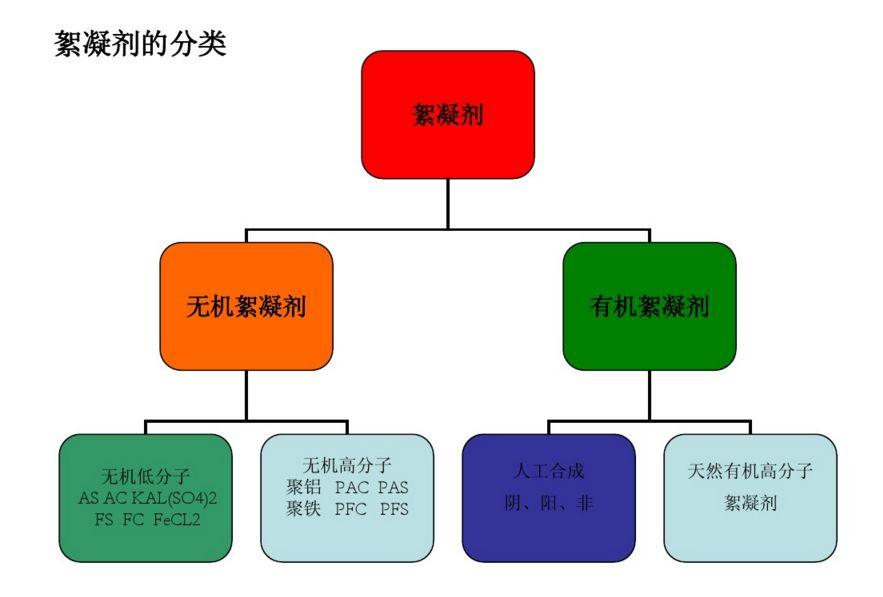 絮凝剂分类