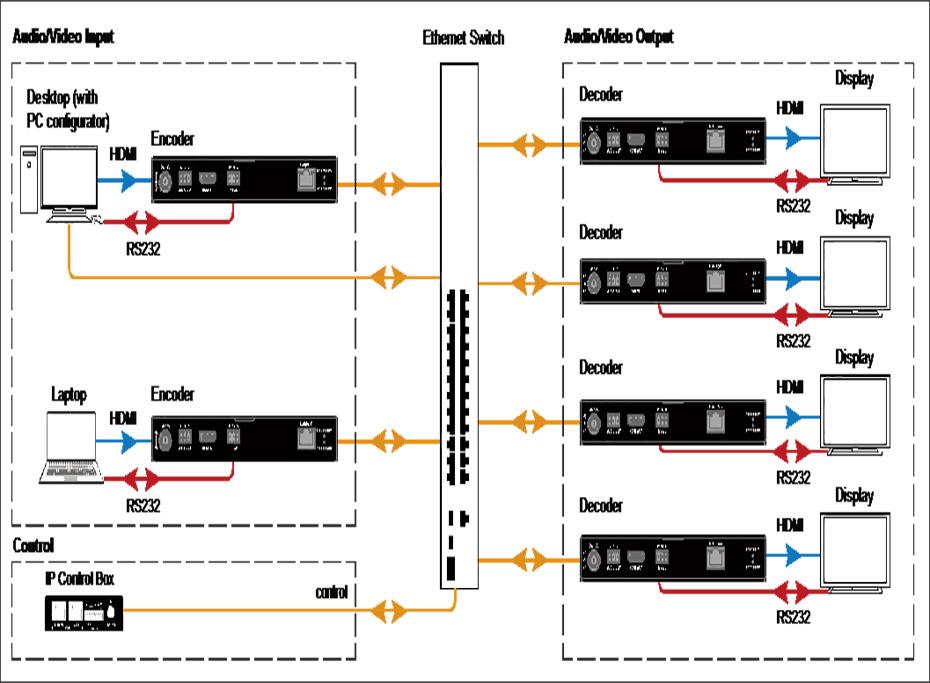 IP矩阵连接示意图