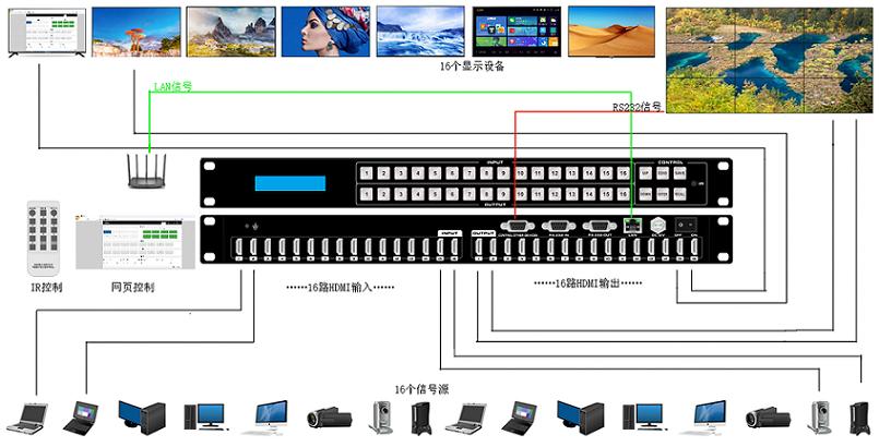 16进16出HDMI矩阵的连接示意图