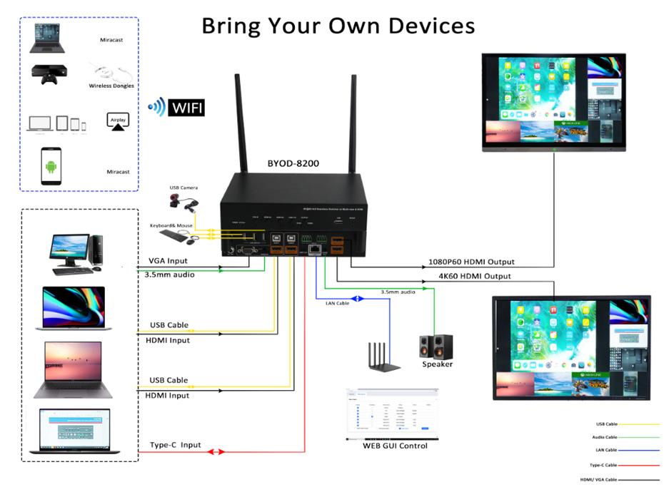无线投屏器应用图