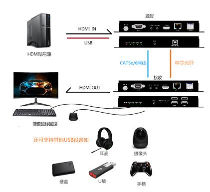 KVM光网传输器连接示意图