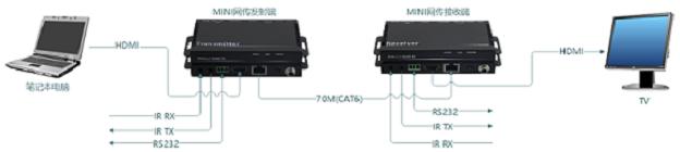 HDMI网线传输器拓扑图