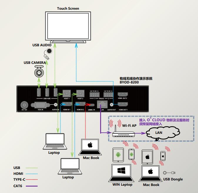 4K60有线无线共享系统BYOD8200连接示意图